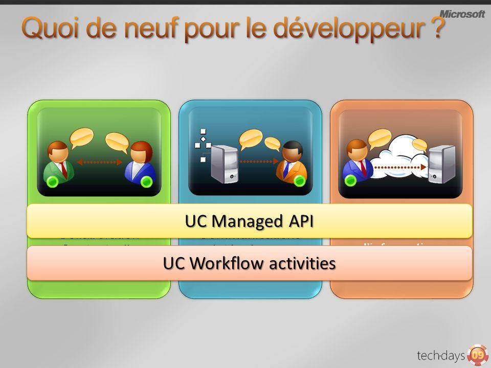 Collaboration Contextuelle Collaboration Contextuelle Communications intégrées au processus métier Communications intégrées au processus métier Access