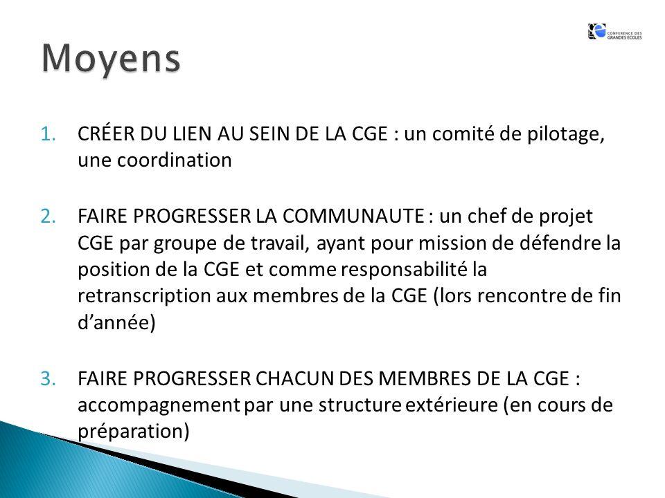 1.CRÉER DU LIEN AU SEIN DE LA CGE : un comité de pilotage, une coordination 2.FAIRE PROGRESSER LA COMMUNAUTE : un chef de projet CGE par groupe de travail, ayant pour mission de défendre la position de la CGE et comme responsabilité la retranscription aux membres de la CGE (lors rencontre de fin dannée) 3.FAIRE PROGRESSER CHACUN DES MEMBRES DE LA CGE : accompagnement par une structure extérieure (en cours de préparation)