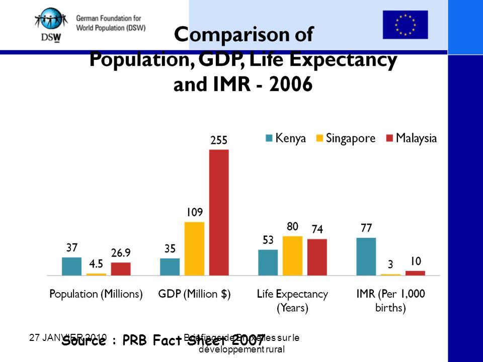 Source : PRB Fact Sheet 2007 27 JANVIER 2010Briefings de Bruxelles sur le développement rural