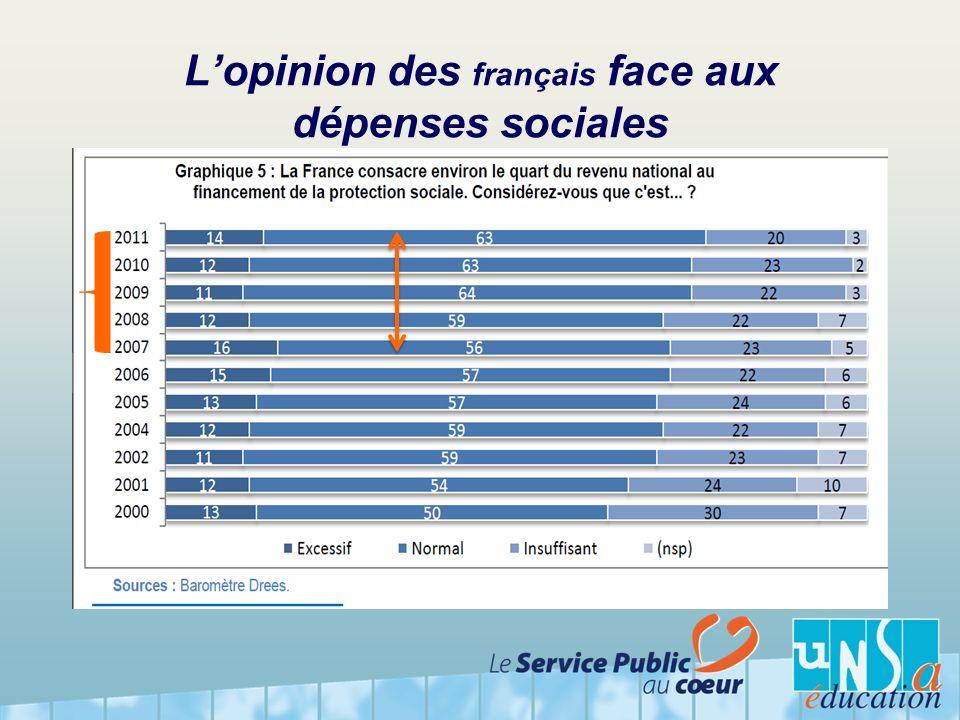 Lopinion des français face aux dépenses sociales