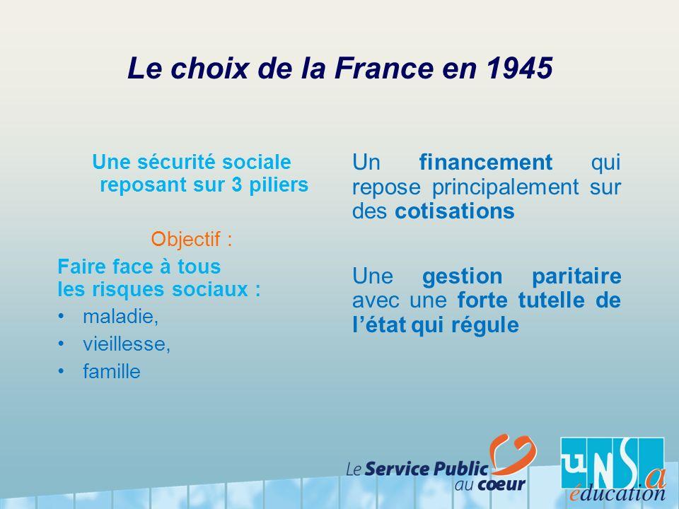 Le choix de la France en 1945 Une sécurité sociale reposant sur 3 piliers Objectif : Faire face à tous les risques sociaux : maladie, vieillesse, fami