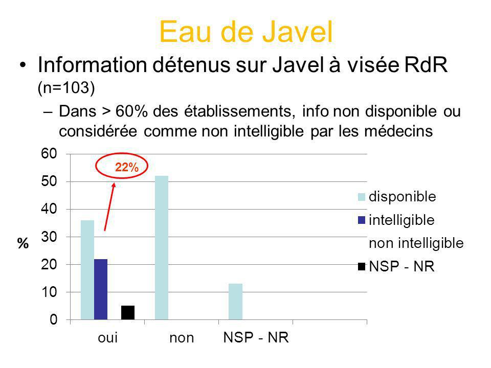 Eau de Javel Information détenus sur Javel à visée RdR (n=103) –Dans > 60% des établissements, info non disponible ou considérée comme non intelligibl