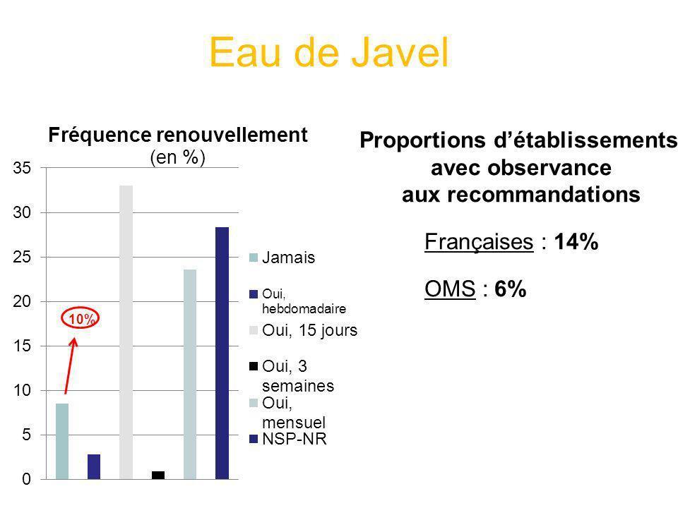 Eau de Javel Proportions détablissements avec observance aux recommandations Françaises : 14% OMS : 6%