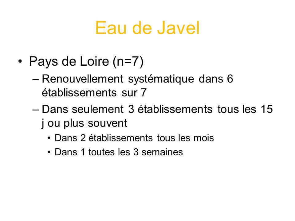 Eau de Javel Pays de Loire (n=7) –Renouvellement systématique dans 6 établissements sur 7 –Dans seulement 3 établissements tous les 15 j ou plus souve