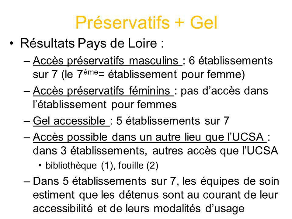 Préservatifs + Gel Résultats Pays de Loire : –Accès préservatifs masculins : 6 établissements sur 7 (le 7 ème = établissement pour femme) –Accès prése
