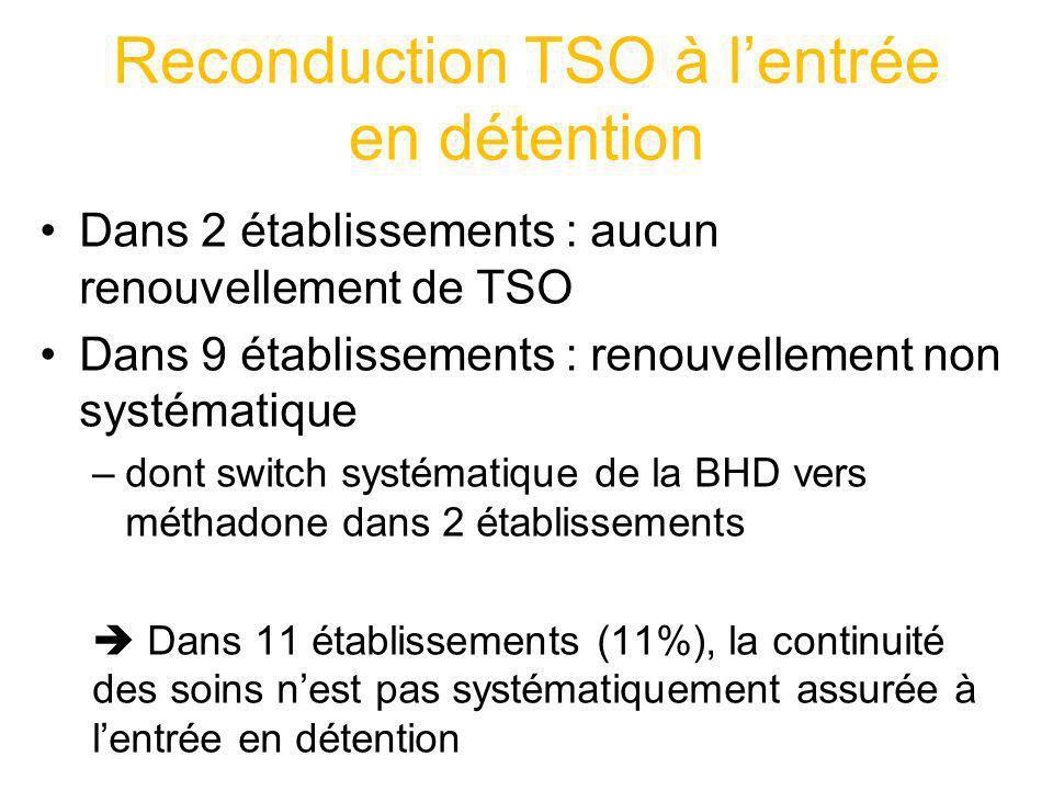 Reconduction TSO à lentrée en détention Dans 2 établissements : aucun renouvellement de TSO Dans 9 établissements : renouvellement non systématique –d