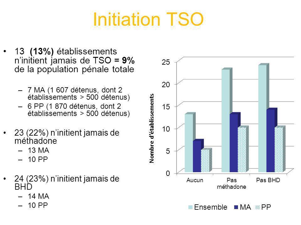 Initiation TSO 13 (13%) établissements ninitient jamais de TSO = 9% de la population pénale totale –7 MA (1 607 détenus, dont 2 établissements > 500 d