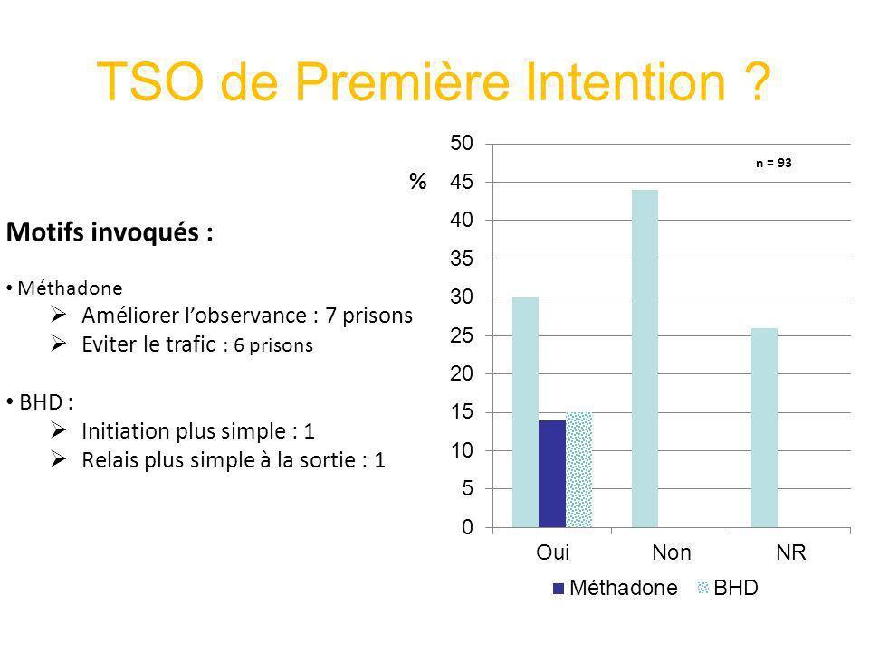 TSO de Première Intention ? Motifs invoqués : Méthadone Améliorer lobservance : 7 prisons Eviter le trafic : 6 prisons BHD : Initiation plus simple :