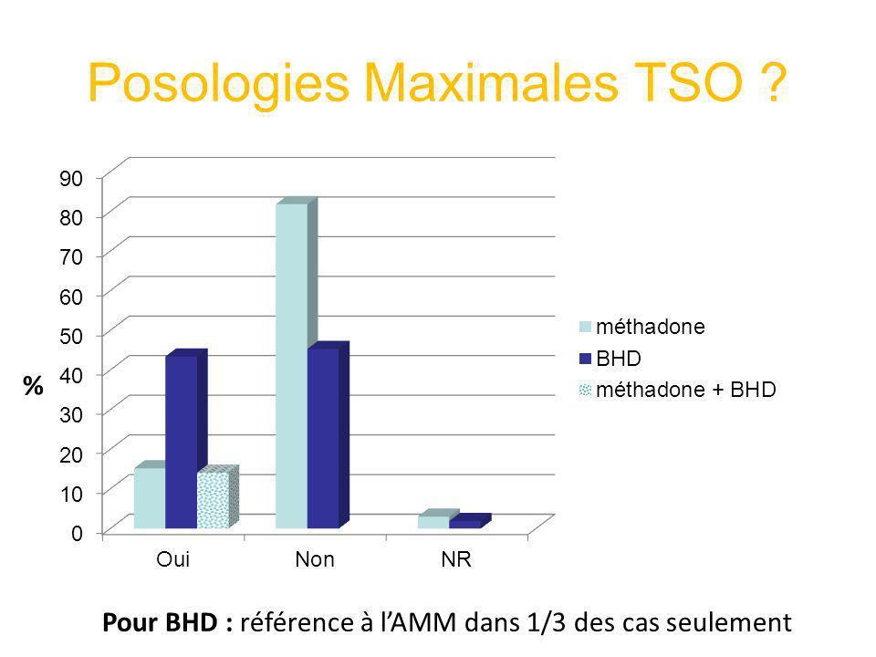 Posologies Maximales TSO ? Pour BHD : référence à lAMM dans 1/3 des cas seulement %