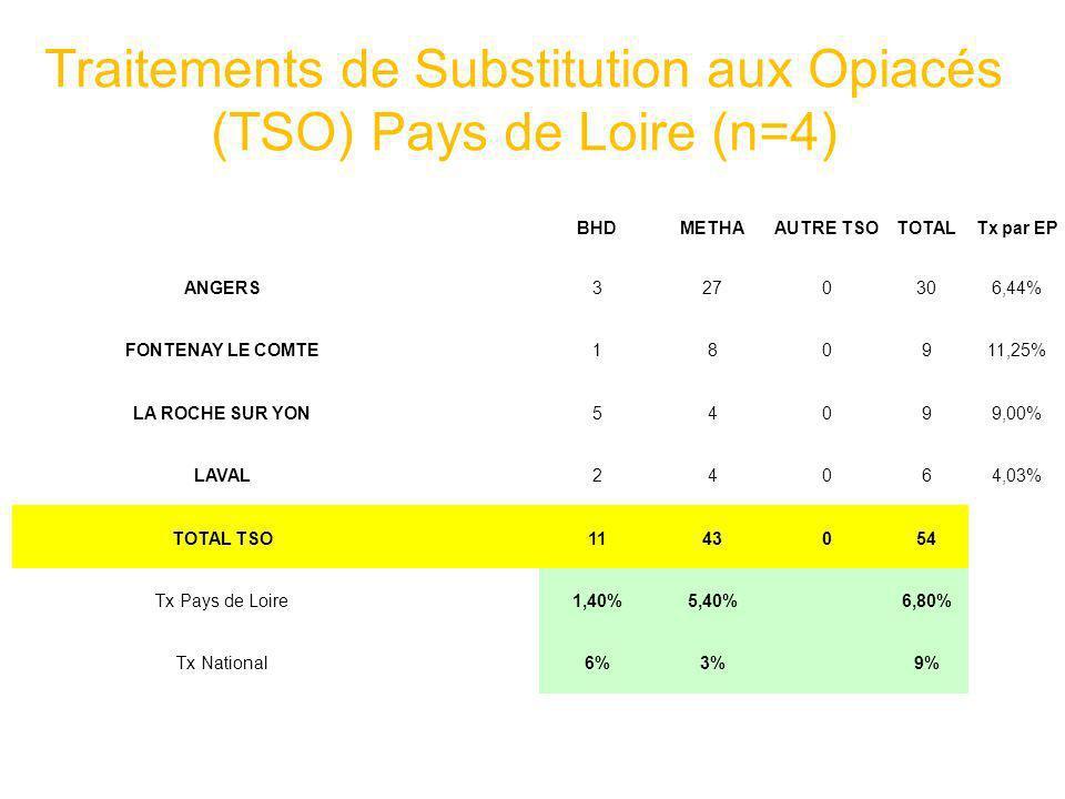 Traitements de Substitution aux Opiacés (TSO) Pays de Loire (n=4) BHDMETHAAUTRE TSOTOTALTx par EP ANGERS3270306,44% FONTENAY LE COMTE180911,25% LA ROC