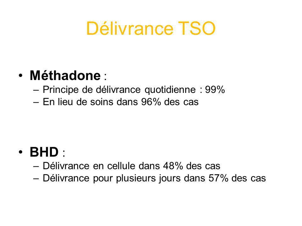 Délivrance TSO Méthadone : –Principe de délivrance quotidienne : 99% –En lieu de soins dans 96% des cas BHD : –Délivrance en cellule dans 48% des cas