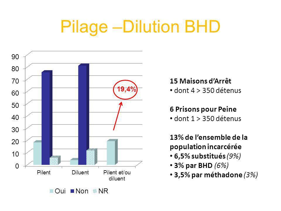 Pilage –Dilution BHD 15 Maisons dArrêt dont 4 > 350 détenus 6 Prisons pour Peine dont 1 > 350 détenus 13% de lensemble de la population incarcérée 6,5