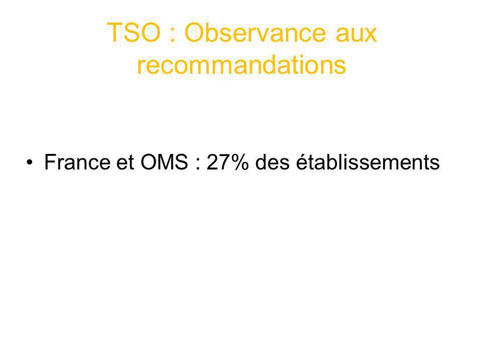 TSO : Observance aux recommandations France et OMS : 27% des établissements