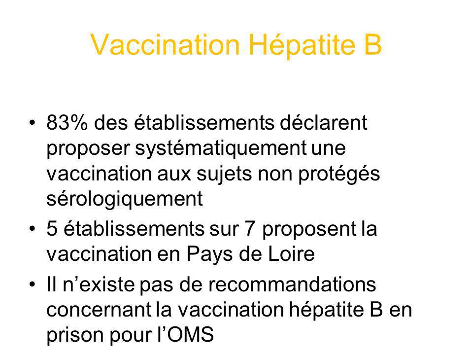 Vaccination Hépatite B 83% des établissements déclarent proposer systématiquement une vaccination aux sujets non protégés sérologiquement 5 établissem