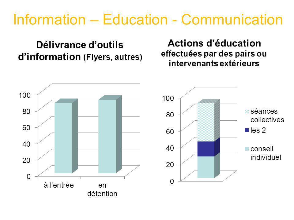 Information – Education - Communication Délivrance doutils dinformation (Flyers, autres) Actions déducation effectuées par des pairs ou intervenants e