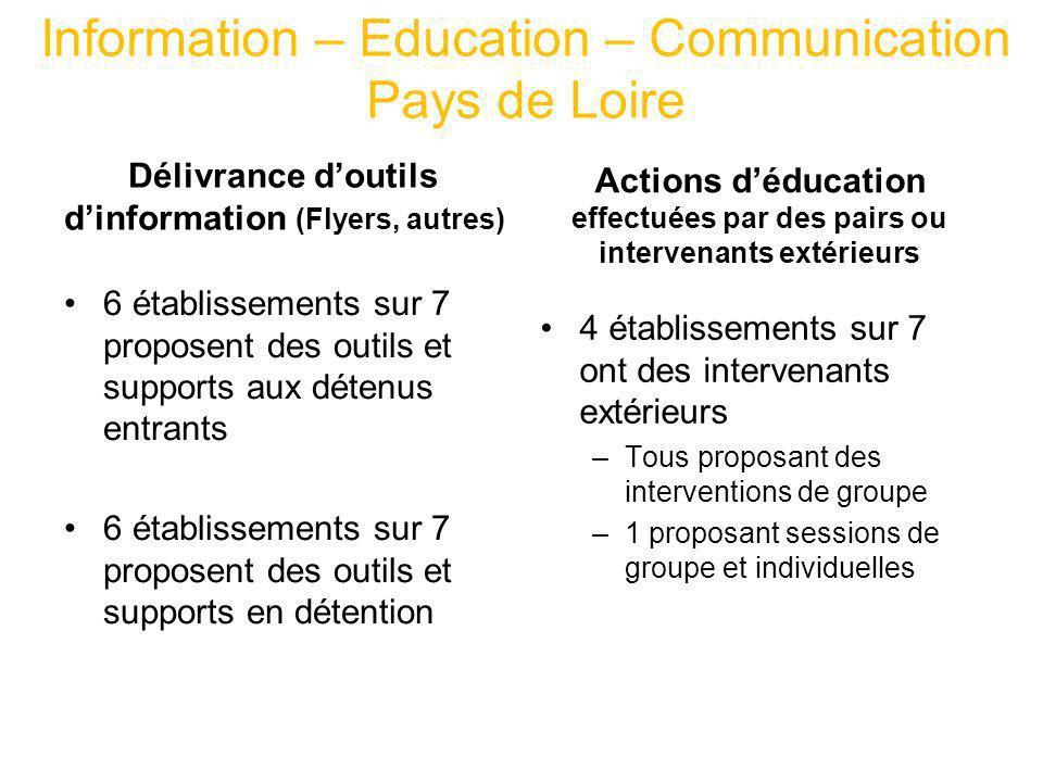 Information – Education – Communication Pays de Loire Délivrance doutils dinformation (Flyers, autres) Actions déducation effectuées par des pairs ou