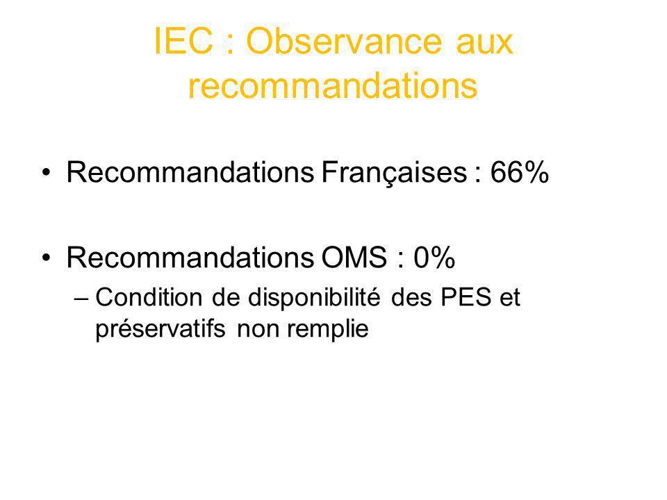 IEC : Observance aux recommandations Recommandations Françaises : 66% Recommandations OMS : 0% –Condition de disponibilité des PES et préservatifs non