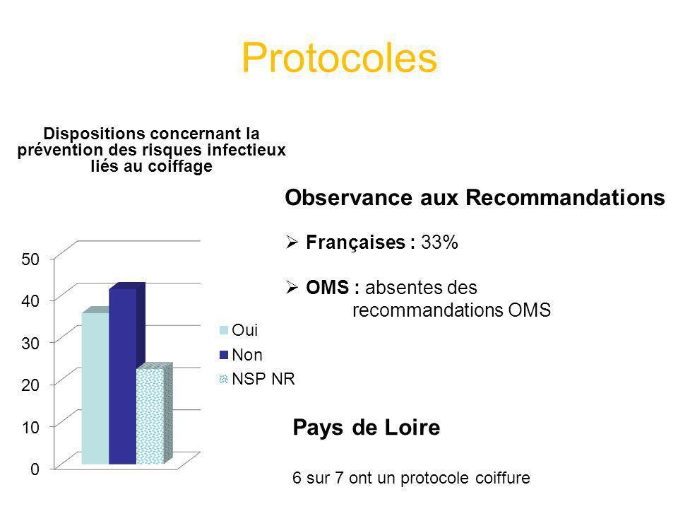 Protocoles Dispositions concernant la prévention des risques infectieux liés au coiffage Observance aux Recommandations Françaises : 33% OMS : absente