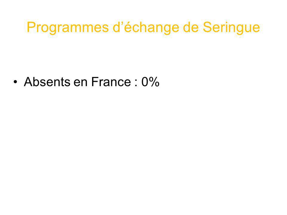Programmes déchange de Seringue Absents en France : 0%