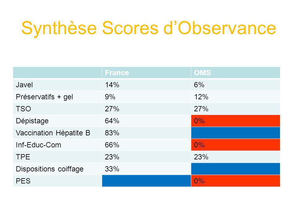 Synthèse Scores dObservance FranceOMS Javel14%6% Préservatifs + gel9%12% TSO27% Dépistage64%0% Vaccination Hépatite B83% Inf-Educ-Com66%0% TPE23% Disp