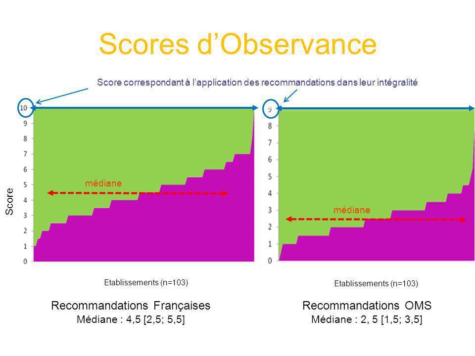 Scores dObservance Recommandations Françaises Médiane : 4,5 [2,5; 5,5] Recommandations OMS Médiane : 2, 5 [1,5; 3,5] Score correspondant à lapplicatio