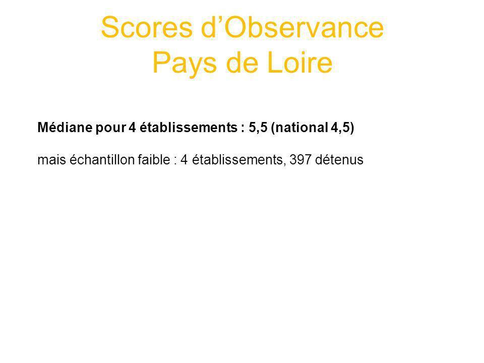 Scores dObservance Pays de Loire Médiane pour 4 établissements : 5,5 (national 4,5) mais échantillon faible : 4 établissements, 397 détenus