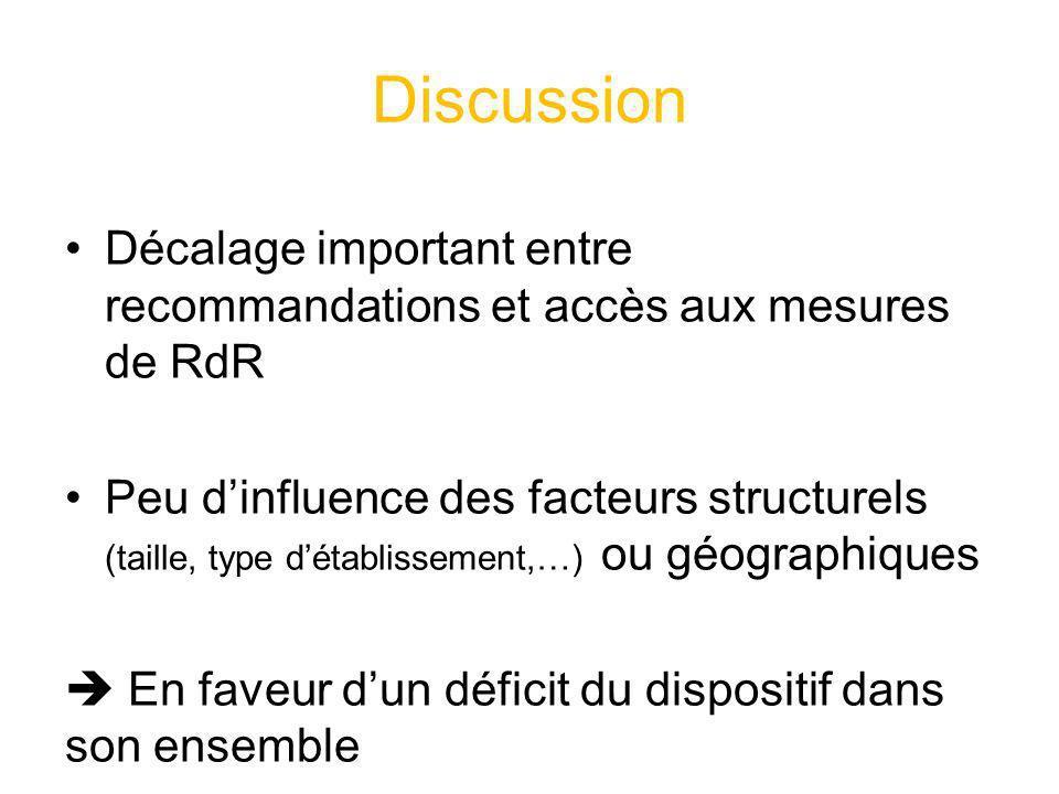 Discussion Décalage important entre recommandations et accès aux mesures de RdR Peu dinfluence des facteurs structurels (taille, type détablissement,…