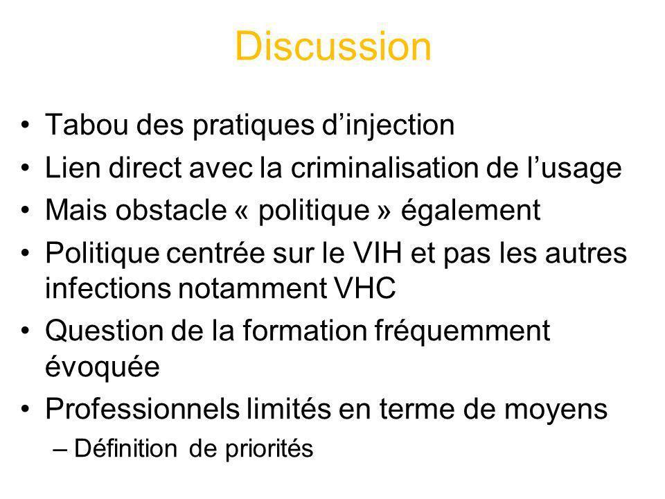 Discussion Tabou des pratiques dinjection Lien direct avec la criminalisation de lusage Mais obstacle « politique » également Politique centrée sur le