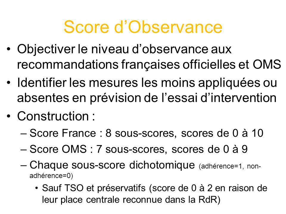 Score dObservance Objectiver le niveau dobservance aux recommandations françaises officielles et OMS Identifier les mesures les moins appliquées ou ab