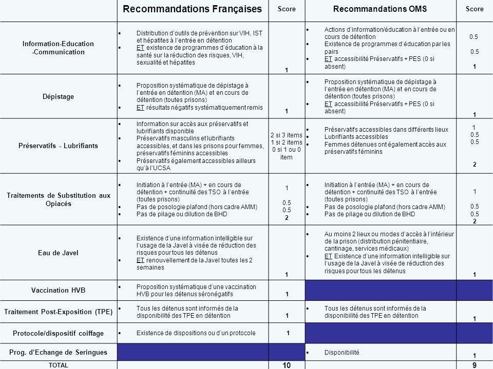 Recommandations Françaises Score Recommandations OMS Score Information-Education -Communication Distribution doutils de prévention sur VIH, IST et hép