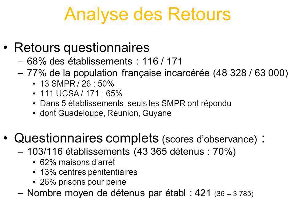 Analyse des Retours Retours questionnaires –68% des établissements : 116 / 171 –77% de la population française incarcérée (48 328 / 63 000) 13 SMPR /