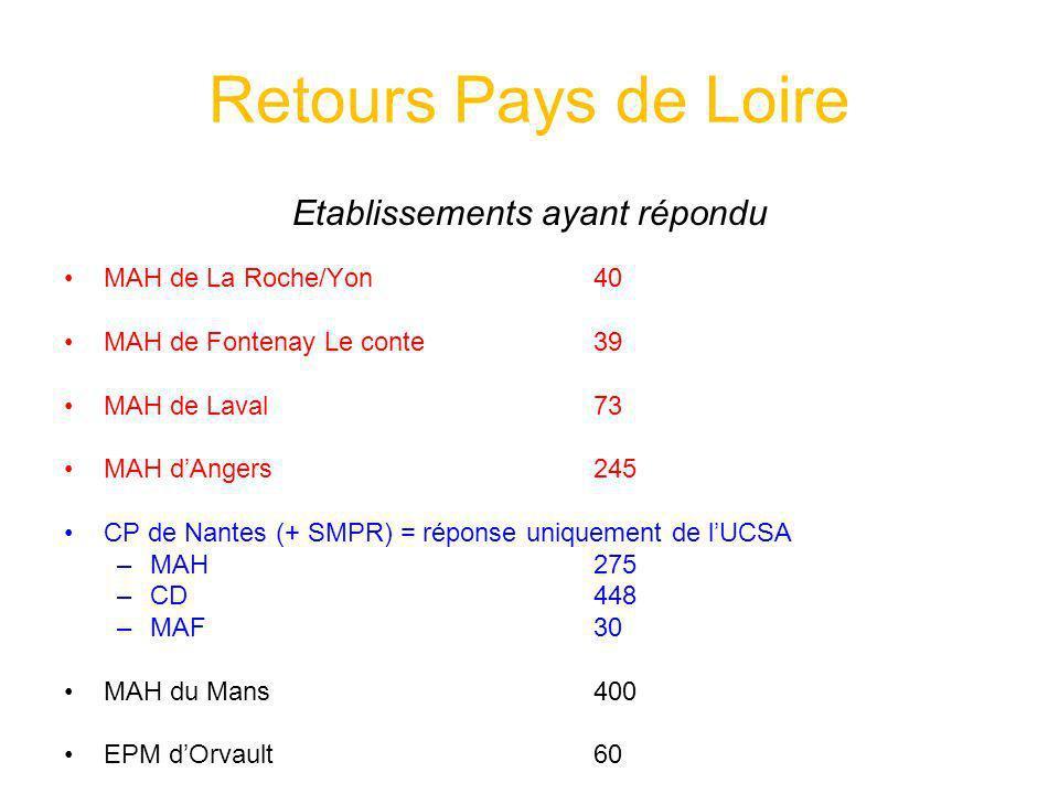 Retours Pays de Loire Etablissements ayant répondu MAH de La Roche/Yon 40 MAH de Fontenay Le conte 39 MAH de Laval 73 MAH dAngers245 CP de Nantes (+ S