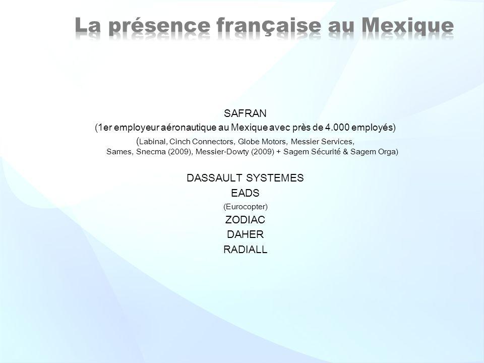 SAFRAN (1er employeur aéronautique au Mexique avec près de 4.000 employés) ( Labinal, Cinch Connectors, Globe Motors, Messier Services, Sames, Snecma (2009), Messier-Dowty (2009) + Sagem Sécurité & Sagem Orga) DASSAULT SYSTEMES EADS (Eurocopter) ZODIAC DAHER RADIALL