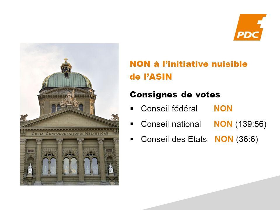 Consignes de votes Conseil fédéralNON Conseil national NON (139:56) Conseil des Etats NON (36:6) NON à linitiative nuisible de lASIN