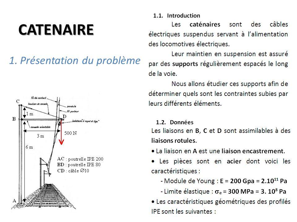 1.Présentation du problème CATENAIRE