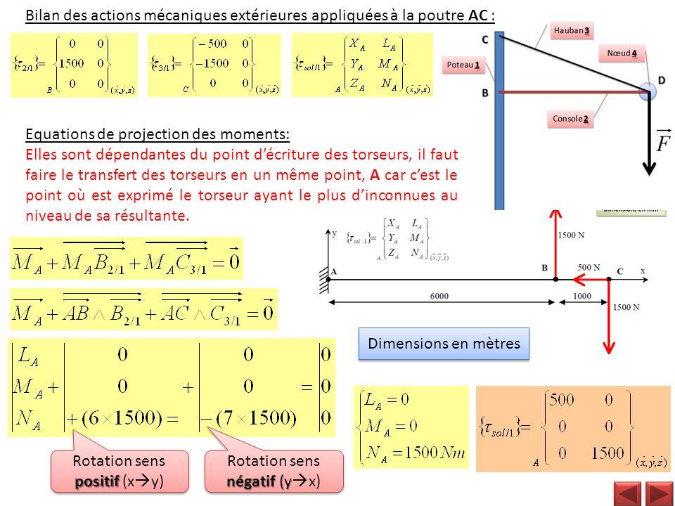 Bilan des actions mécaniques extérieures appliquées à la poutre AC : Equations de projection des moments: Elles sont dépendantes du point décriture de