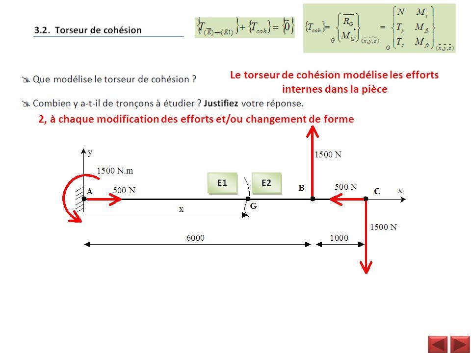 Le torseur de cohésion modélise les efforts internes dans la pièce 2, à chaque modification des efforts et/ou changement de forme