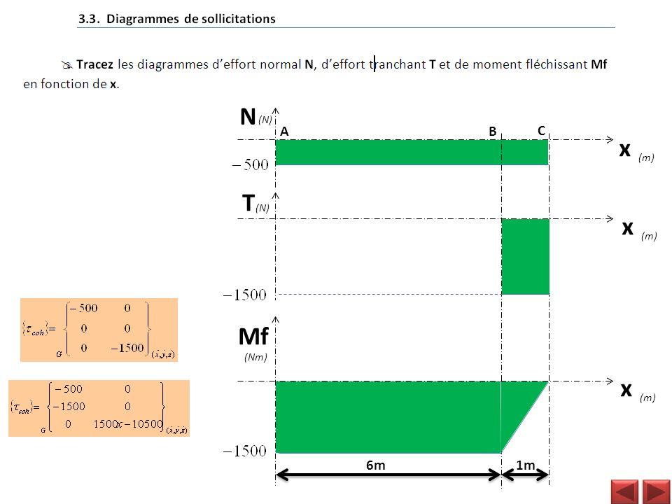 N 1m6m B C Mf A x T (Nm) (N) (m) x x