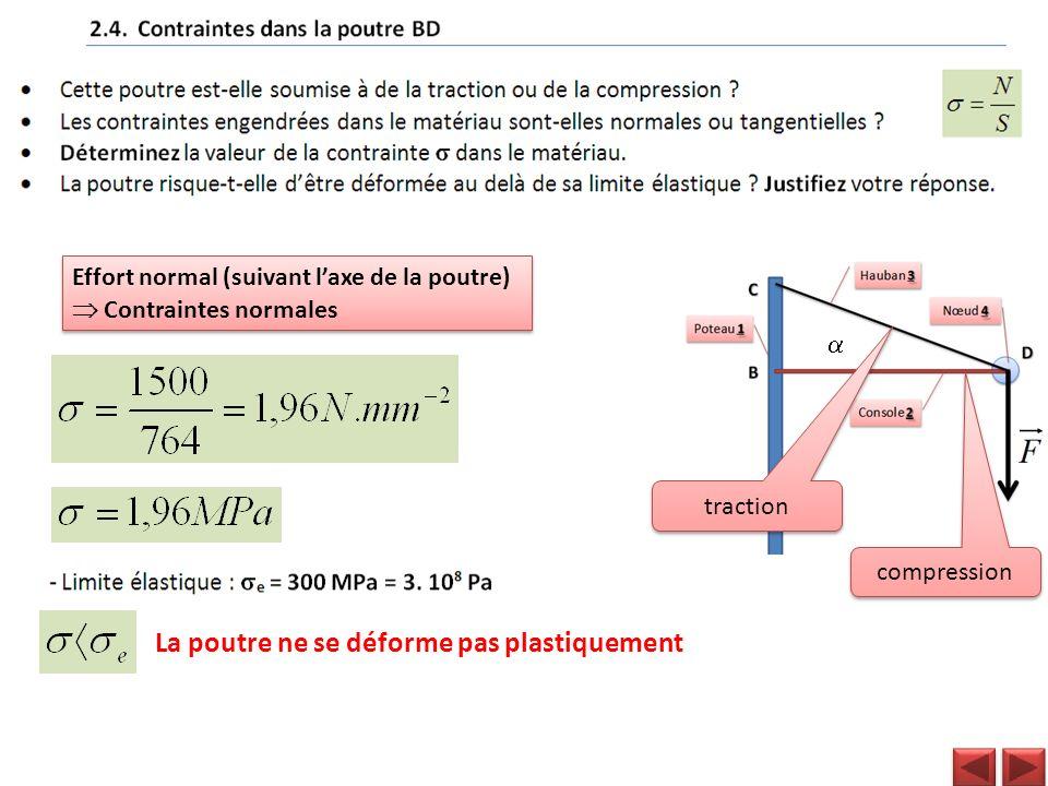 compression traction Effort normal (suivant laxe de la poutre) Contraintes normales Effort normal (suivant laxe de la poutre) Contraintes normales La