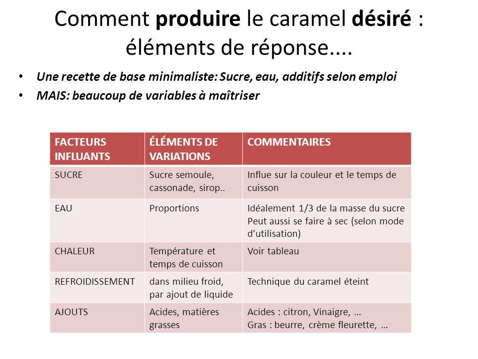 Comment produire le caramel désiré : éléments de réponse.... Une recette de base minimaliste: Sucre, eau, additifs selon emploi MAIS: beaucoup de vari