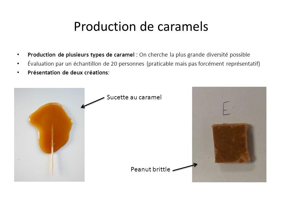 Production de caramels Production de plusieurs types de caramel : On cherche la plus grande diversité possible Évaluation par un échantillon de 20 per