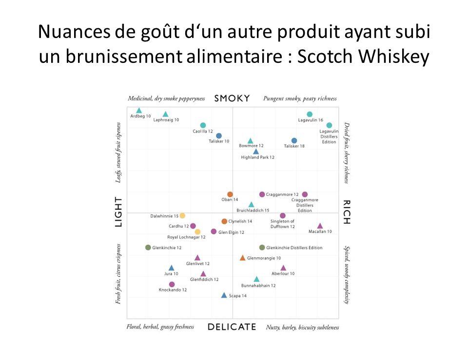 Nuances de goût dun autre produit ayant subi un brunissement alimentaire : Scotch Whiskey
