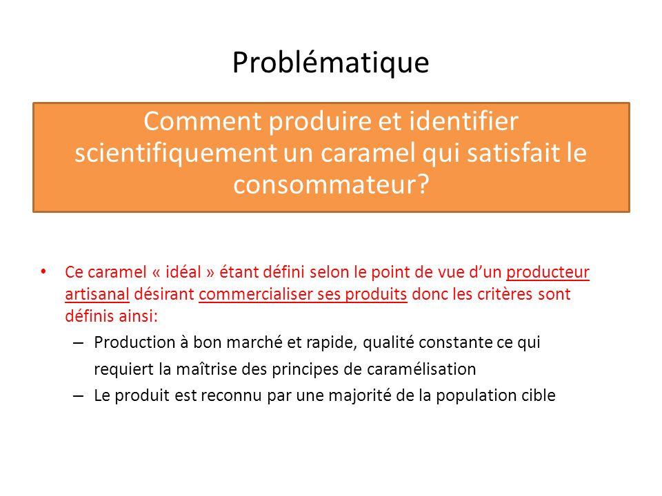Problématique Comment produire et identifier scientifiquement un caramel qui satisfait le consommateur? Ce caramel « idéal » étant défini selon le poi