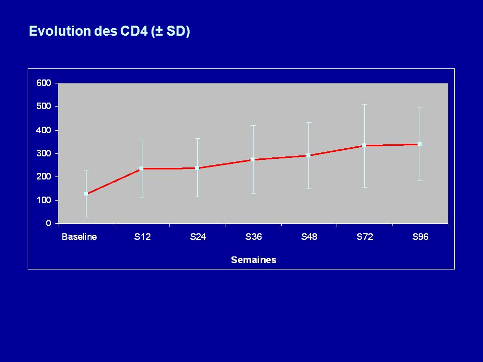 Evolution des CD4 (± SD)