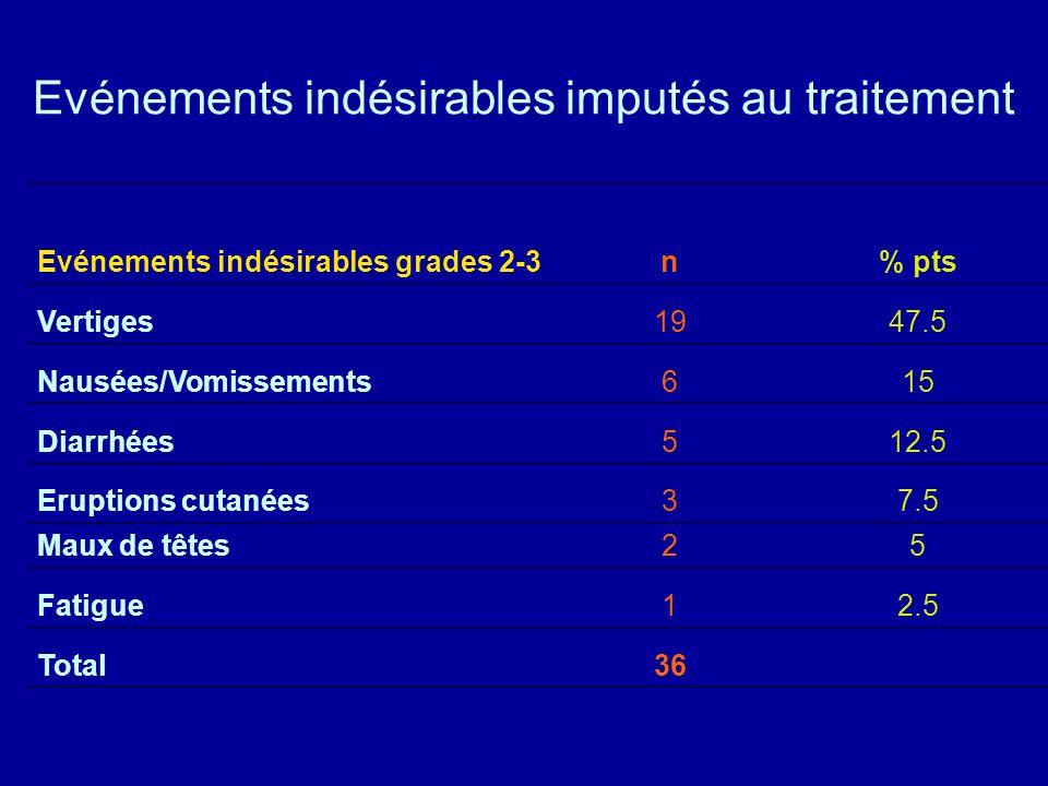 Evénements indésirables imputés au traitement Evénements indésirables grades 2-3n% pts Vertiges1947.5 Nausées/Vomissements615 Diarrhées512.5 Eruptions cutanées37.5 Maux de têtes25 Fatigue12.5 Total36