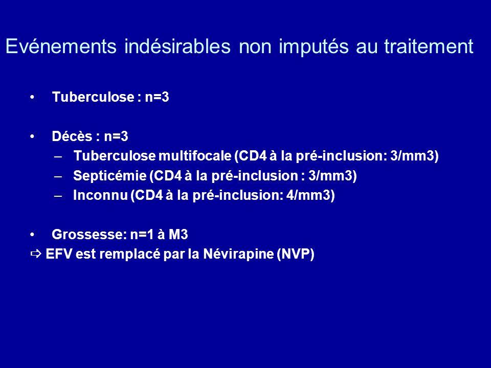 Evénements indésirables non imputés au traitement Tuberculose : n=3 Décès : n=3 – Tuberculose multifocale (CD4 à la pré-inclusion: 3/mm3) – Septicémie (CD4 à la pré-inclusion : 3/mm3) – Inconnu (CD4 à la pré-inclusion: 4/mm3) Grossesse: n=1 à M3 EFV est remplacé par la Névirapine (NVP)