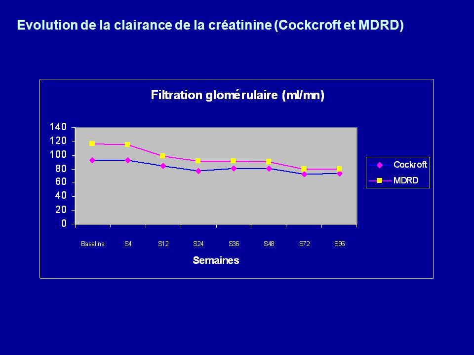 Evolution de la clairance de la créatinine (Cockcroft et MDRD)