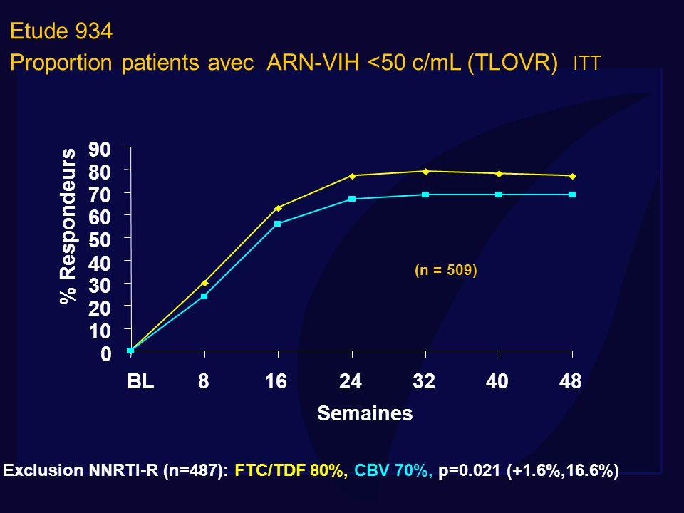Etude 934 Proportion patients avec ARN-VIH <50 c/mL (TLOVR) ITT 0 10 20 30 40 50 60 70 80 90 BL81624324048 Semaines % Respondeurs Exclusion NNRTI-R (n