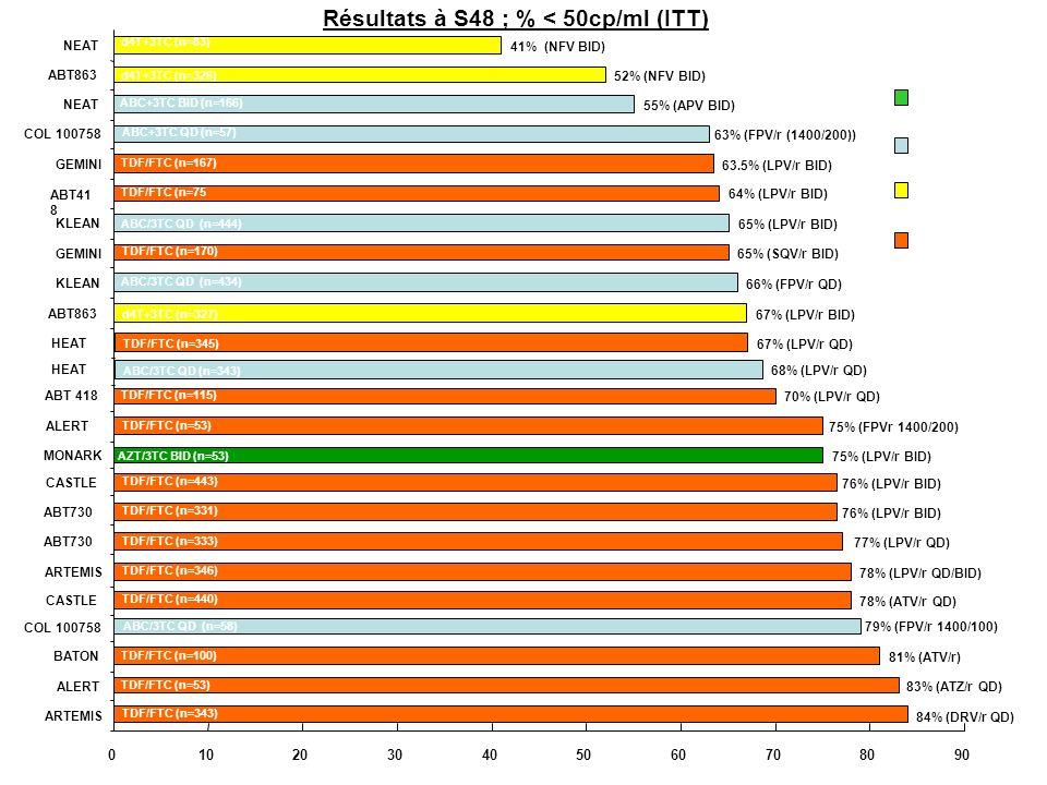 Résultats à S48 ; % < 50cp/ml (ITT) CV < 50 c/ml (ITT) (%)