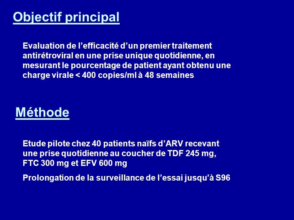 Objectif principal Evaluation de lefficacité dun premier traitement antirétroviral en une prise unique quotidienne, en mesurant le pourcentage de patient ayant obtenu une charge virale < 400 copies/ml à 48 semaines Méthode Etude pilote chez 40 patients naïfs dARV recevant une prise quotidienne au coucher de TDF 245 mg, FTC 300 mg et EFV 600 mg Prolongation de la surveillance de lessai jusquà S96